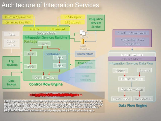 Integrated Services Architecture Architecture of Integration