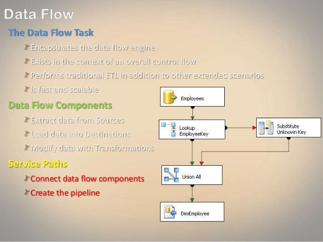 The Data Flow Task Encapsulates the data flow engine Exists in the context of an overall control flow Performs traditional...