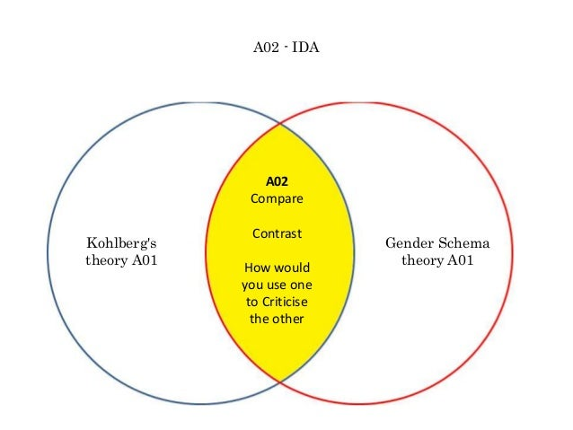 Kohlberg's theory A01 Gender Schema theory A01 A02 Compare Contrast How would you use one to Criticise the other A02 - IDA