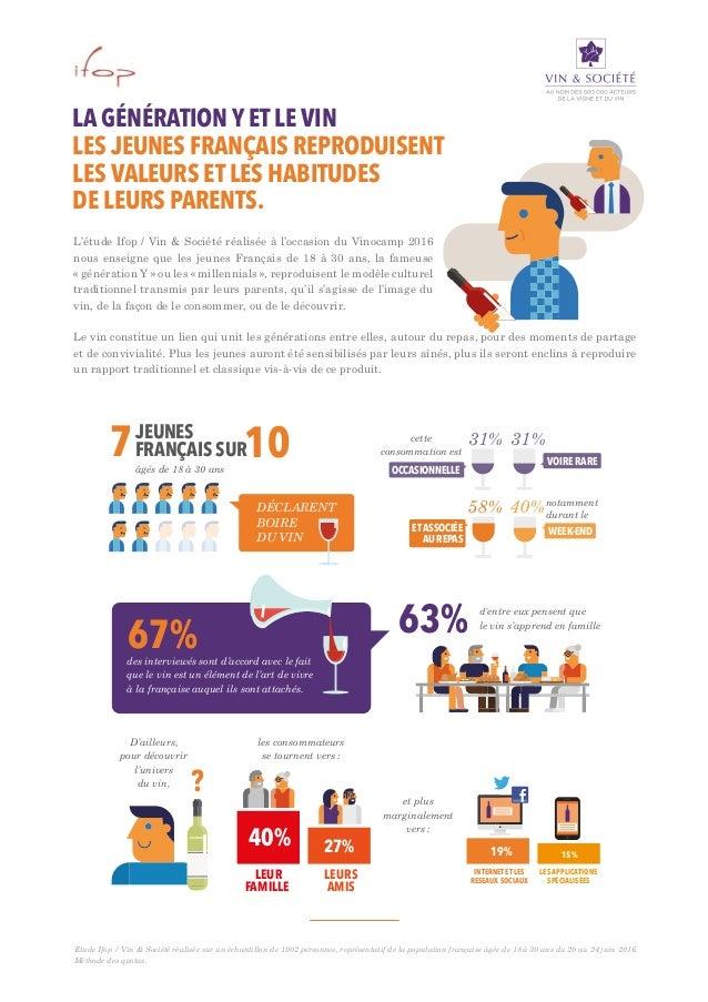 L'étude Ifop / Vin & Société réalisée à l'occasion du Vinocamp 2016 nous enseigne que les jeunes Français de 18 à 30 ans, ...