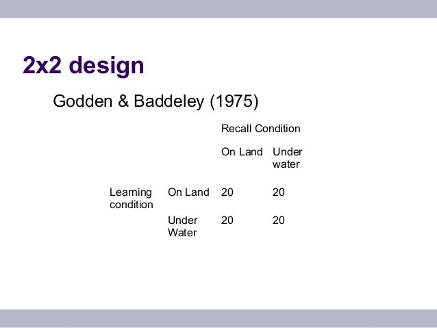 godden and baddeley 1975 psychology Godden and baddeley wanted to study the effect of the environment on recall and the effect of retrieval cues godden and baddeley's (1975) study of divers.