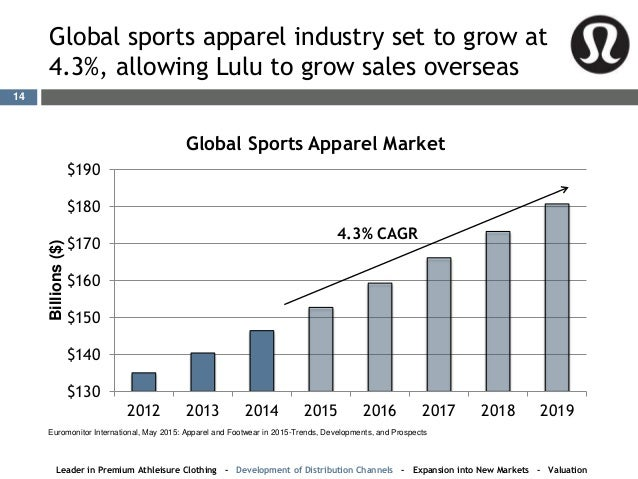 Global athletic footwear industry statistics