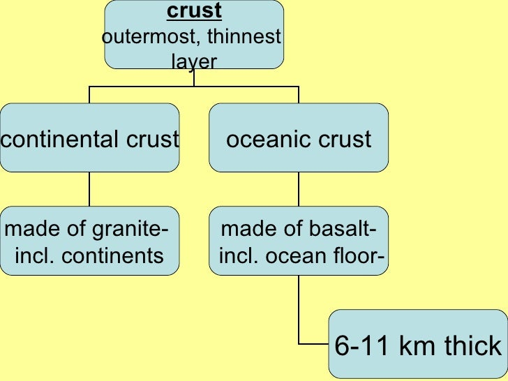 understanding of the structure and different of the earth An earth structure is a building or other  soils are given different names depending on the  builders must understand construction processes and be able.