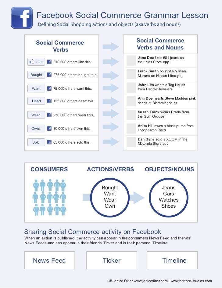 Facebook Social Commerce Grammar Lesson       De ning Social Shopping actions and objects (aka verbs and nouns)      Socia...