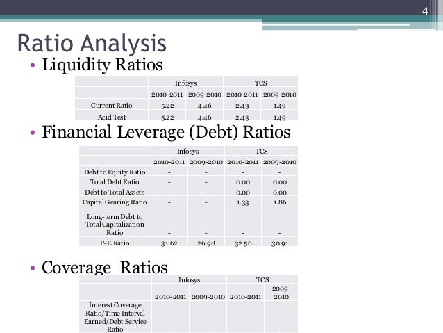 Case Study: Financial Analysis Tutorial | Sophia Learning