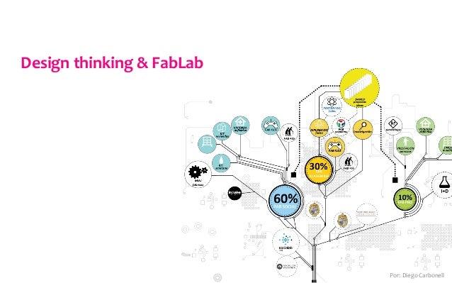 Design  thinking  &  FabLab   Por:  Diego  Carbonell