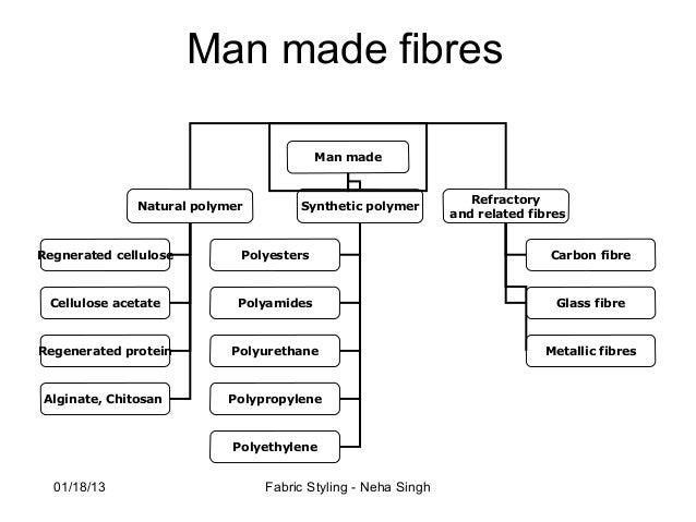 types of naturzl fibre pdf