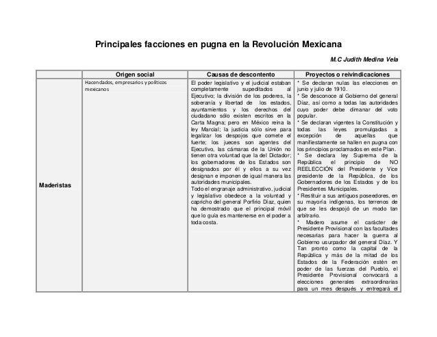 Principales facciones en pugna en la Revolución Mexicana M.C Judith Medina Vela Origen social Causas de descontento Proyec...