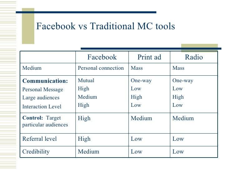 Facebook vs Traditional MC tools Low  Low  Medium  Credibility  Low  Low  High  Referral level  Medium  Medium  High  Cont...