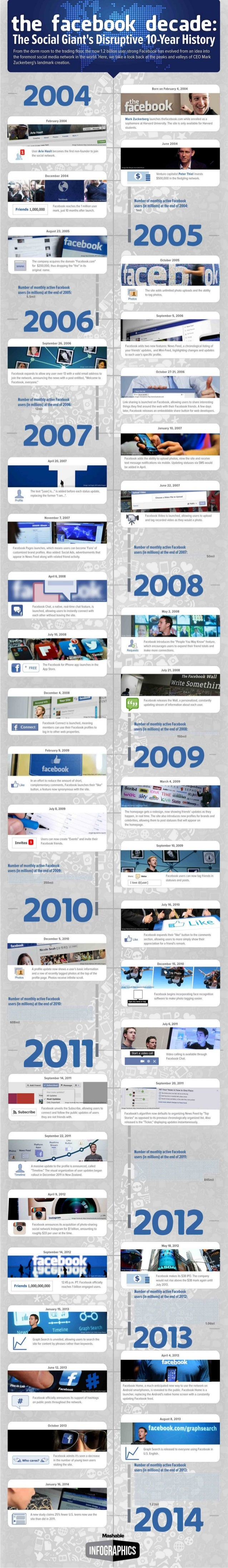 The Facebook Decade: A Review of Facebook's History