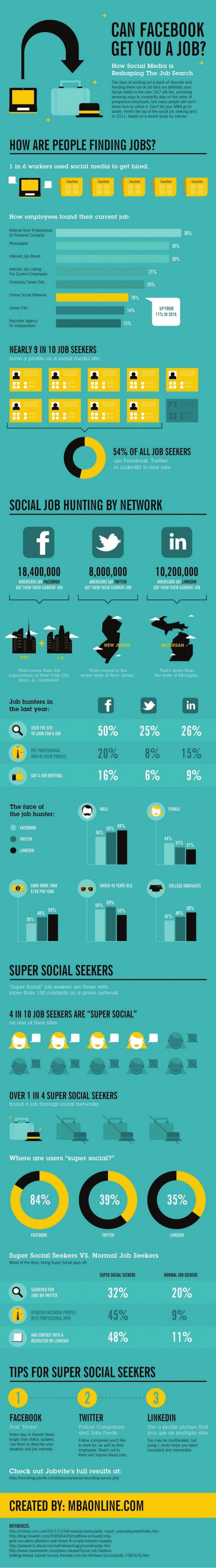 INFOGRAPHIC: Can Facebook, Twitter And Linkedin Really Get You A Job? - BusinessInsider