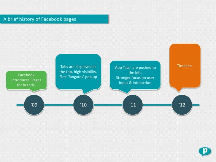 A brief history of Facebook pages                          Tabs are displayed at      'App Tabs' are pushed to   Timeline....
