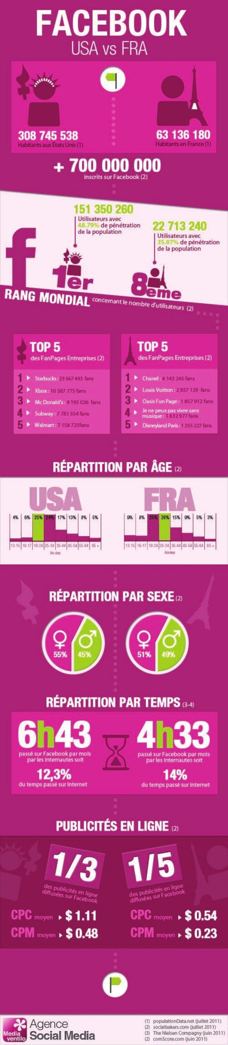 Facebook usa-vs-france