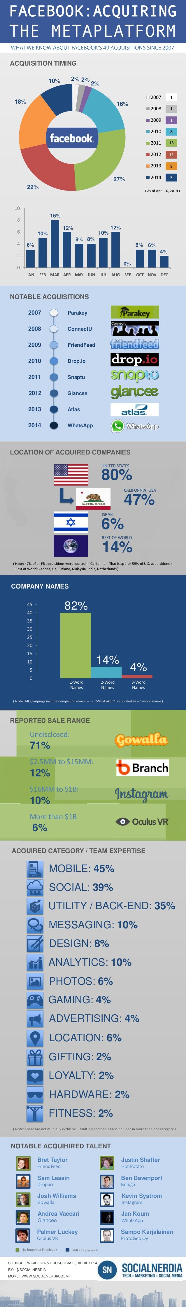 Infographic: Facebook Acquisition Analysis
