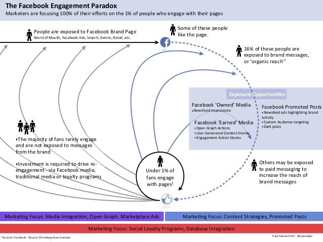 People	  are	  exposed	  to	  Facebook	  Brand	  PageWord	  of	  Mouth,	  Facebook	  Ads,	  Search,	  Events,	  Retail,	  ...
