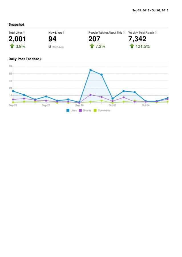 Sep 22, 2013 - Oct 06, 2013 Total Likes ? 2,001 3.9% New Likes ? 94 6 (daily avg) People Talking About This ? 207 7.3% Wee...