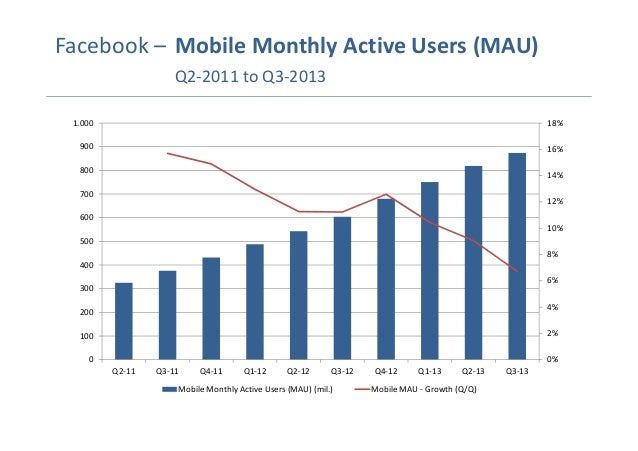 Facebook Monthly Mobile Active Users 2011 to 2013