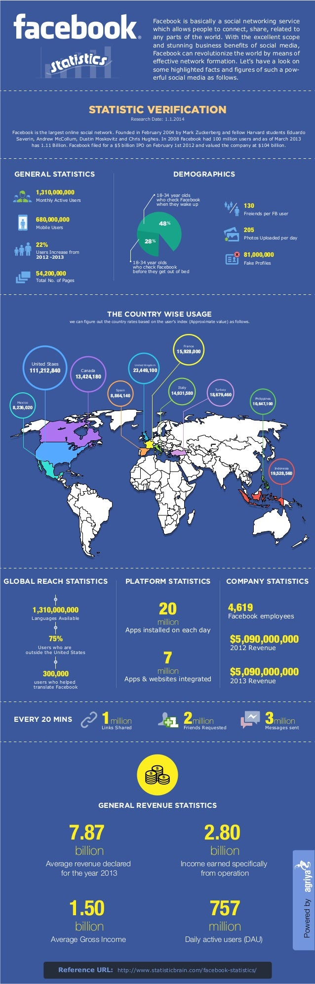 Facebook is the largest online social network. Founded in February 2004 by Mark Zuckerberg and fellow Harvard students Edu...