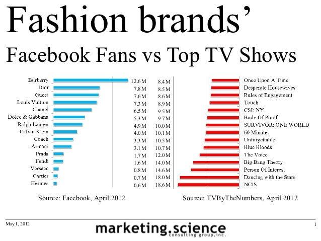 Fashion brands'Facebook Fans vs Top TV Shows                                             12.6M    8.4M                    ...