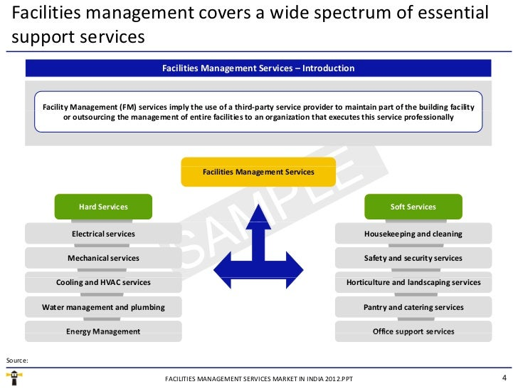 facilities management services market in india