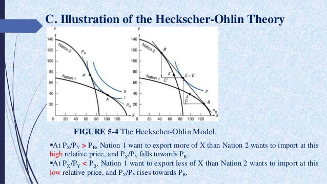 the model of trade in heckscher ohlin theory Heckscher-ohlin model and intra-industry trade heckscher-ohlin model was developed by eli heckscher and bertil ohlin and offers a general equilibrium approach to the issues of international trade.