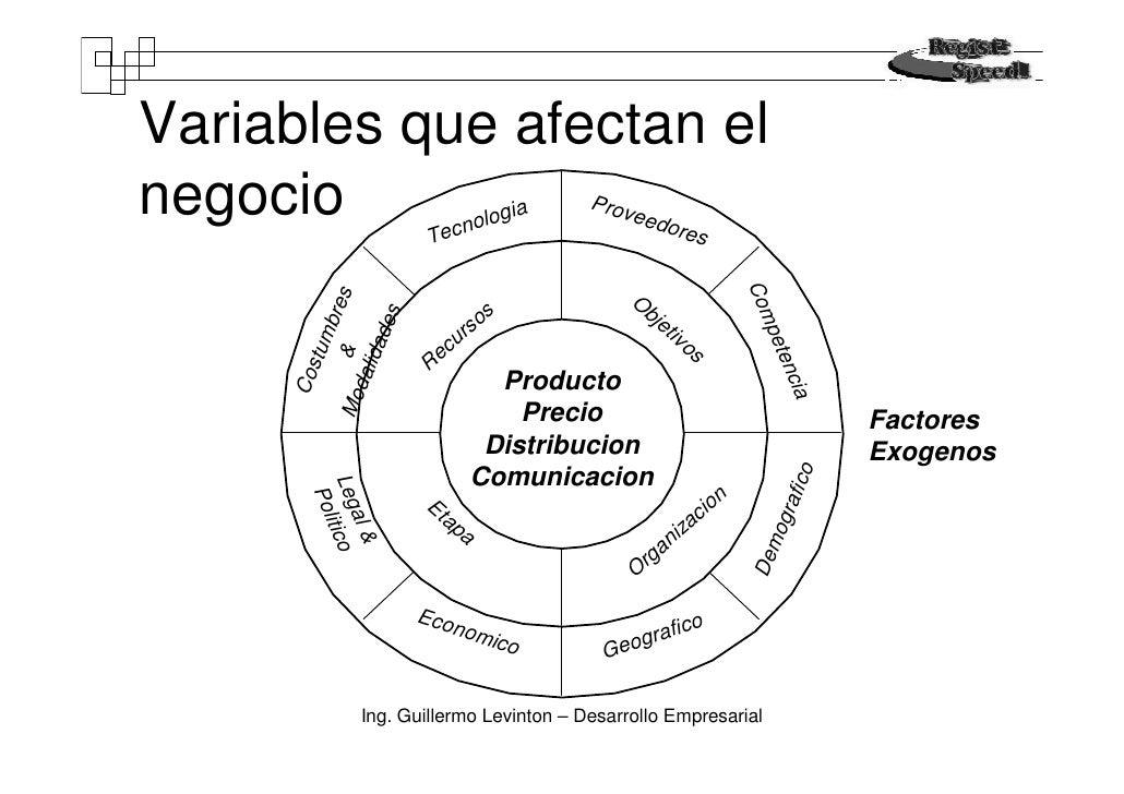 Variables que afectan el negocio                    ec nolo                                   gia                         ...