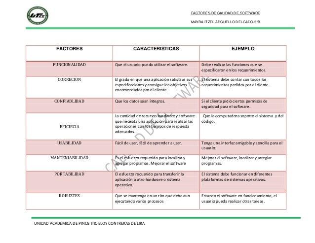FACTORES DE CALIDAD DE SOFTWARE MAYRA ITZEL ARGUELLO DELGADO 5°B  FACTORES FUNCIONALIDAD  CARACTERISTICAS  EJEMPLO  Que el...