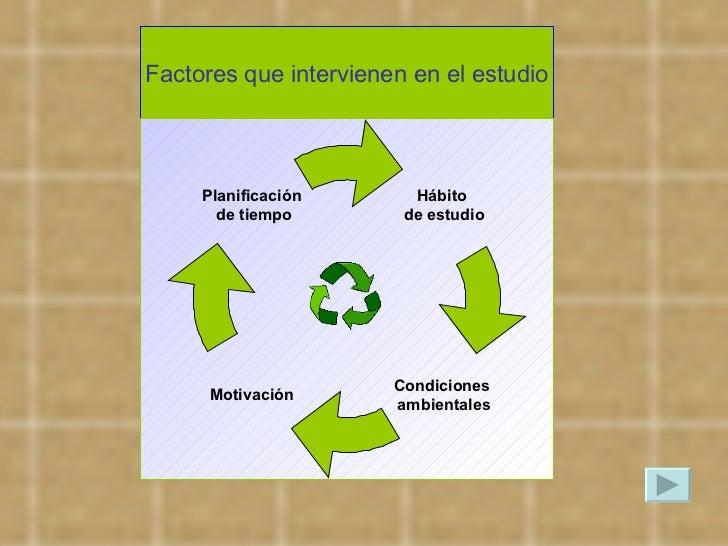 Factores que intervienen en el estudio Hábito de estudio Motivación Planificación de tiempo Condiciones ambientales
