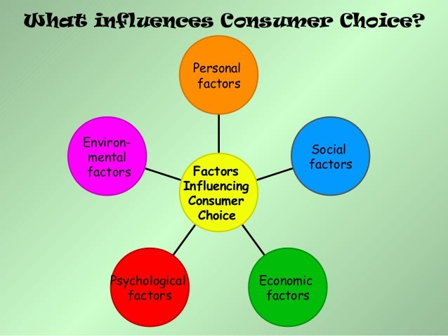 consumer buying behaviour research paper