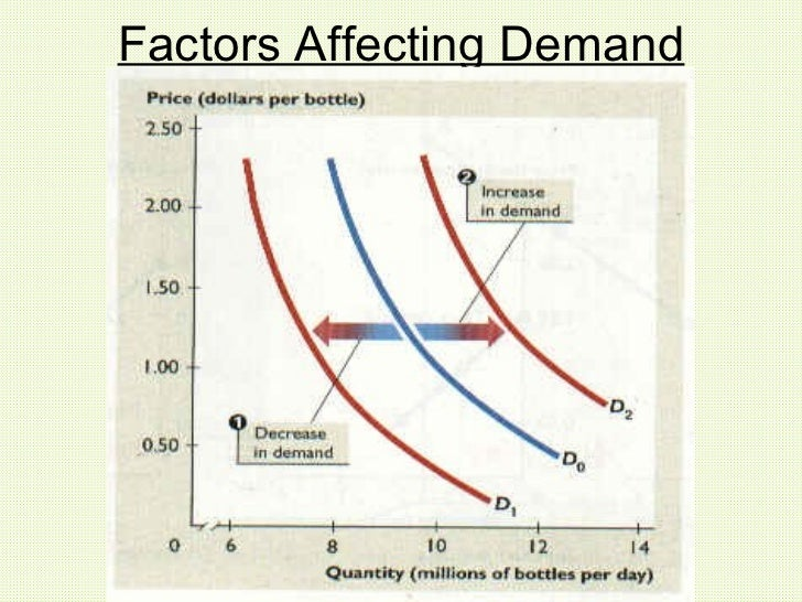 factors effecting the demand of fmcg Factors effecting the demand of fmcg essays and research papers factors effecting the demand of fmcg iron is a slow reaction which can take many years.