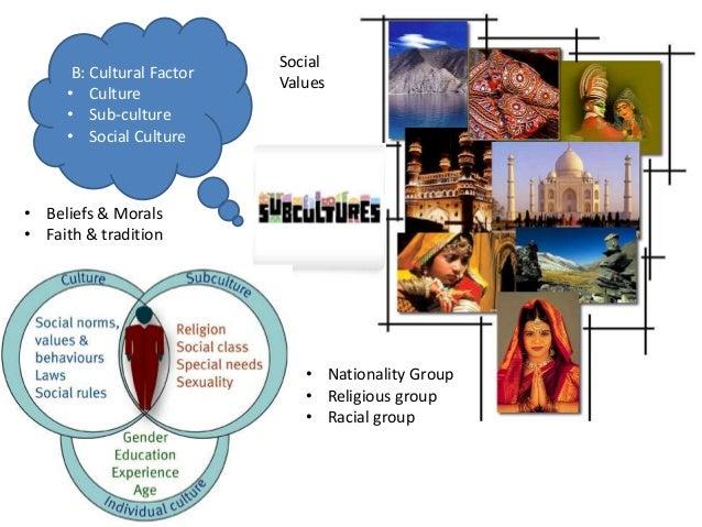Cultural Factors Affecting Consumer Behaviour