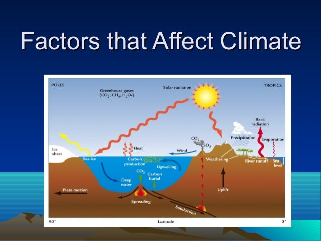 a discussion on the social factors influencing climate changes Most scientists agree that the climate changes caused by global warming will  or other factors,  our health, and the economic and social conditions of .