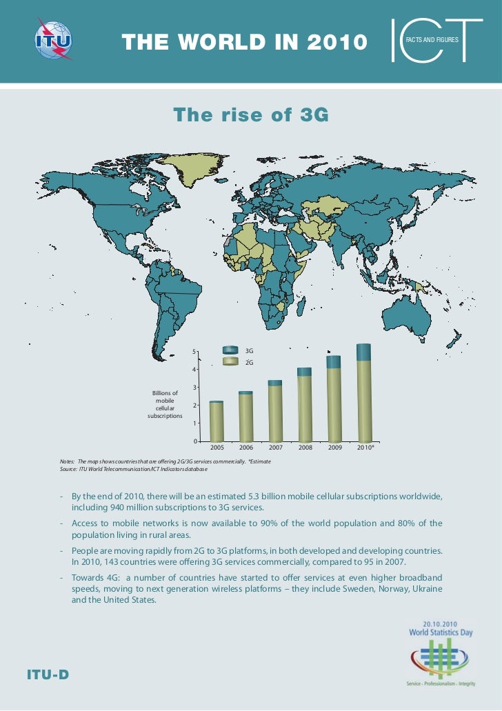 THE WORLD IN 2010                                                                         FACTS AND FIGURES               ...