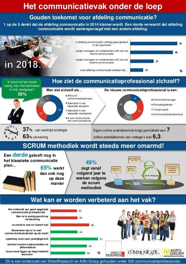 Het communicatievak onder de loep Gouden toekomst voor afdeling communicatie? 1 op de 5 denkt dat de afdeling communicatie...