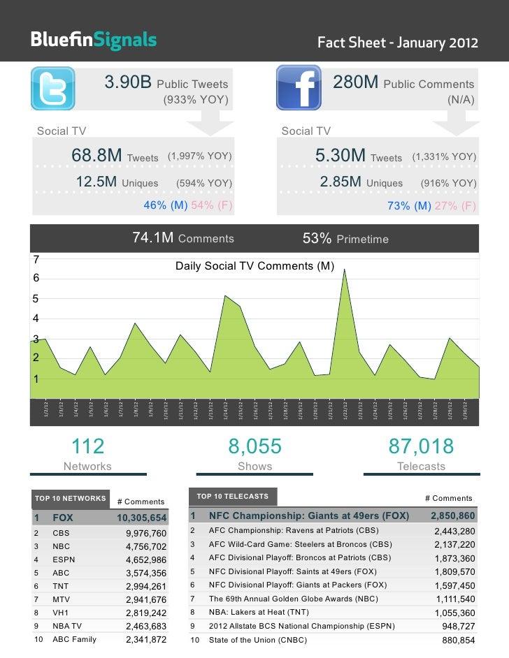 Social TV Fact Sheet: January 2012