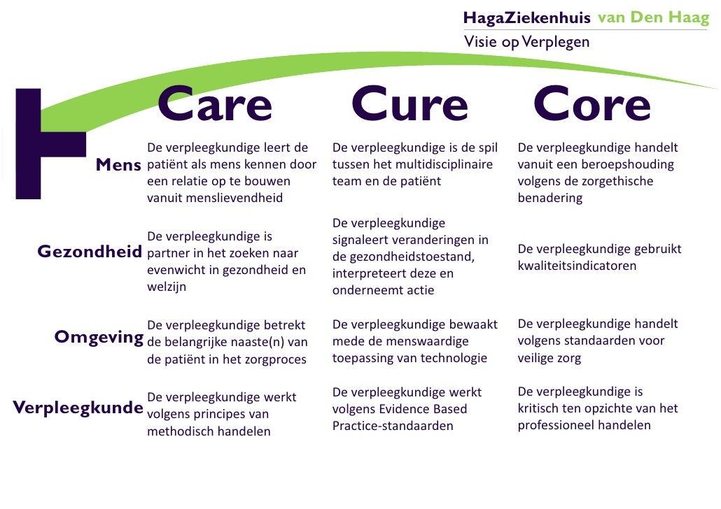 HagaZiekenhuis van Den Haag                                                                       Visie op Verplegen      ...