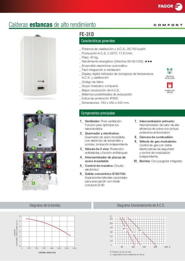 Fagor confort calderas estancas de alto rendimiento for Calderas calefaccion lena alto rendimiento