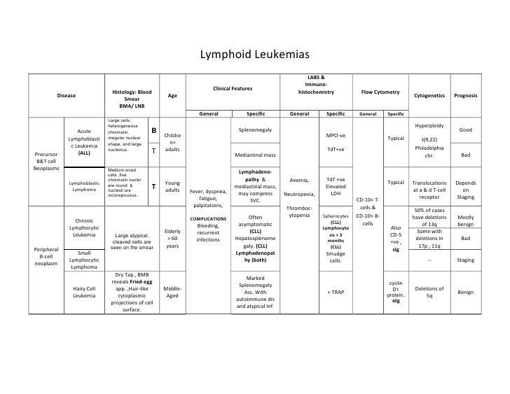Lymphoid Leukemias                                                                                                        ...