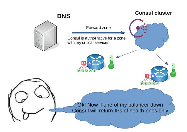 How we cooked elasticsearch consul haproxy and dns recursor for Consul dns forwarding