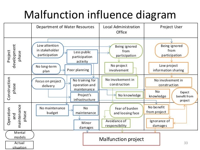 failure analysis integrated multi stakeholder mental model and projec        malfunction influence diagram