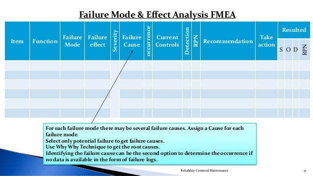 an over view of the fmea View our corporate solutions request a demo toolkit categories leadership skills (60) team management (290) strategy tools (138) problem solving (44) decision.