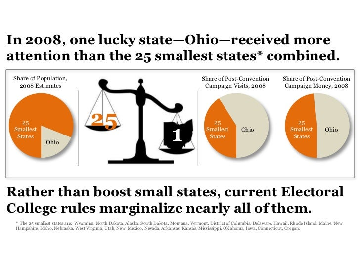 In 2008, one lucky state—Ohio—received moreattention than the 25 smallest states* combined. Share of Population,          ...