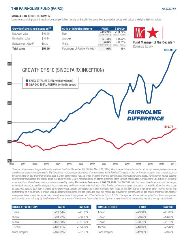 2000 2001 2002 2003 2004 2005 2006 2007 2008 2009 2010 2011 2012 2013 2014 $ 50 $ 40 $ 30 $ 20 $ 10 $ 0 THE FAIRHOLME FUND...