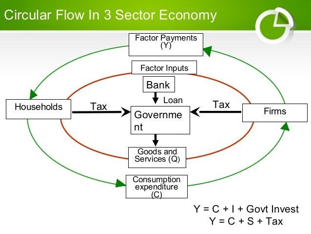 the description of the circular flow model The circular flow of income five-sector model and income and description: the circular flow of income five-sector model and income circular flow model.