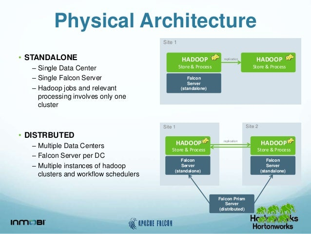 Apache falcon simplifying managing data jobs on hadoop for Hadoop 1 architecture