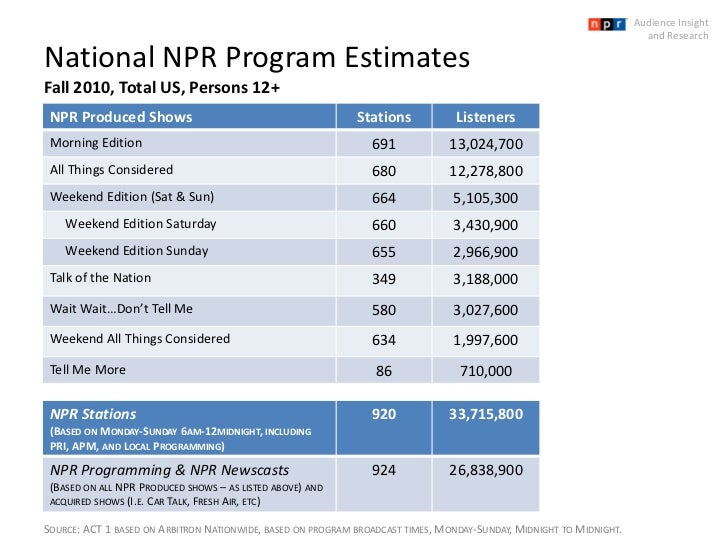 National NPR Program EstimatesFall 2010, Total US, Persons 12+<br />Audience Insight <br />and Research<br />Source: ACT 1...
