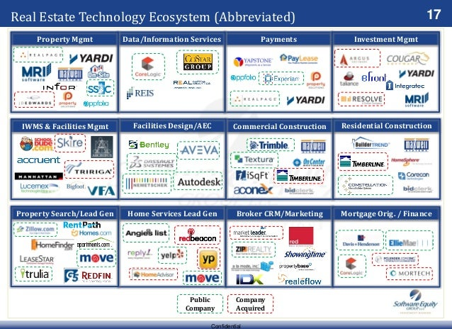 17 Confidential Real Estate Technology Ecosystem (Abbreviated) Company Acquired Public Company Construction Payments Home ...