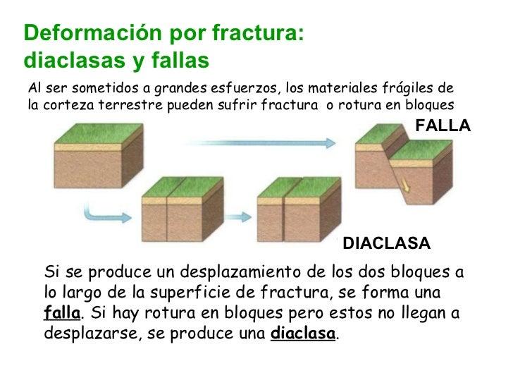 Deformación por fractura:  diaclasas y fallas Al ser sometidos a grandes esfuerzos, los materiales frágiles de la corteza ...