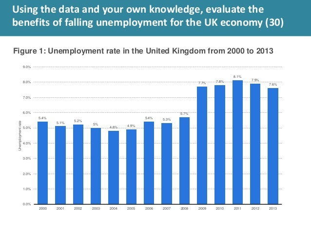 unemployment in the uk an analysis United kingdom unemployment rate was at level of 44 % in 2017, down from 49   tool™ and select the most accurate forecast to support your analysis.