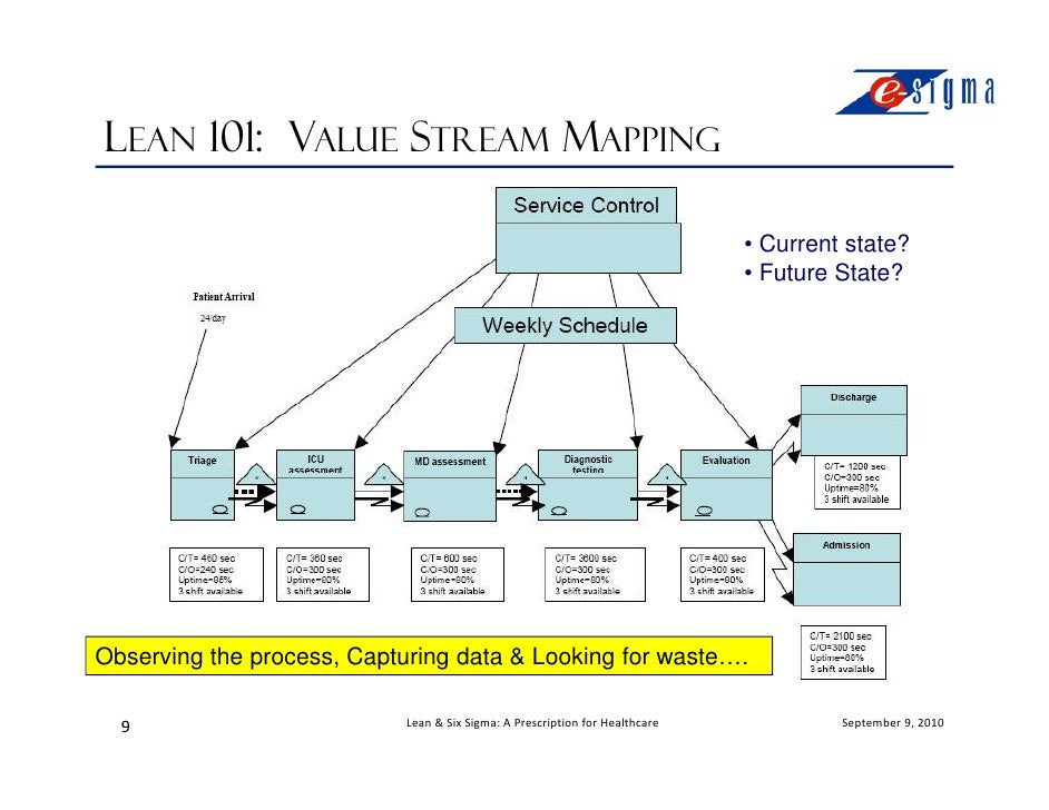 Watch besides Lean Six Sigma Project On Reduction Aht Define additionally Lean Six Sigma Toc Using Dmaic Project Management further Value Stream Mapping further Lean Model. on lean six sigma process map
